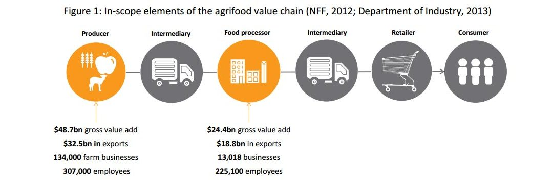 Business Strategies in the Agrifood Industry – AgriFood Skills Australia Report